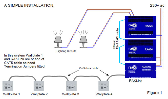 Simple Rako Wired Installation understand how to wire a rako lighting control system roku wiring diagram at panicattacktreatment.co